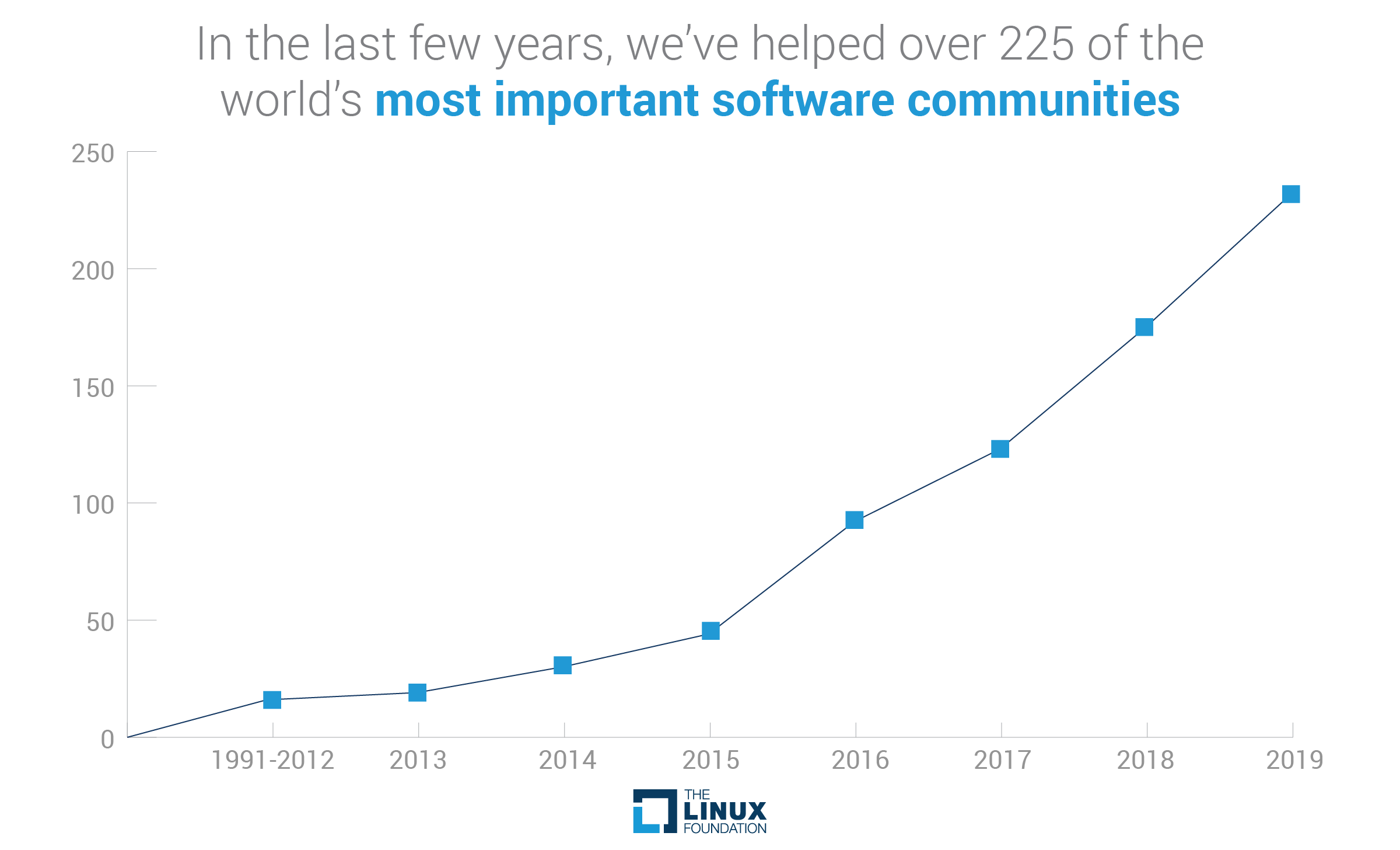 Project communities hosted by the Linux Foundation increased dramatically between 2013-2019