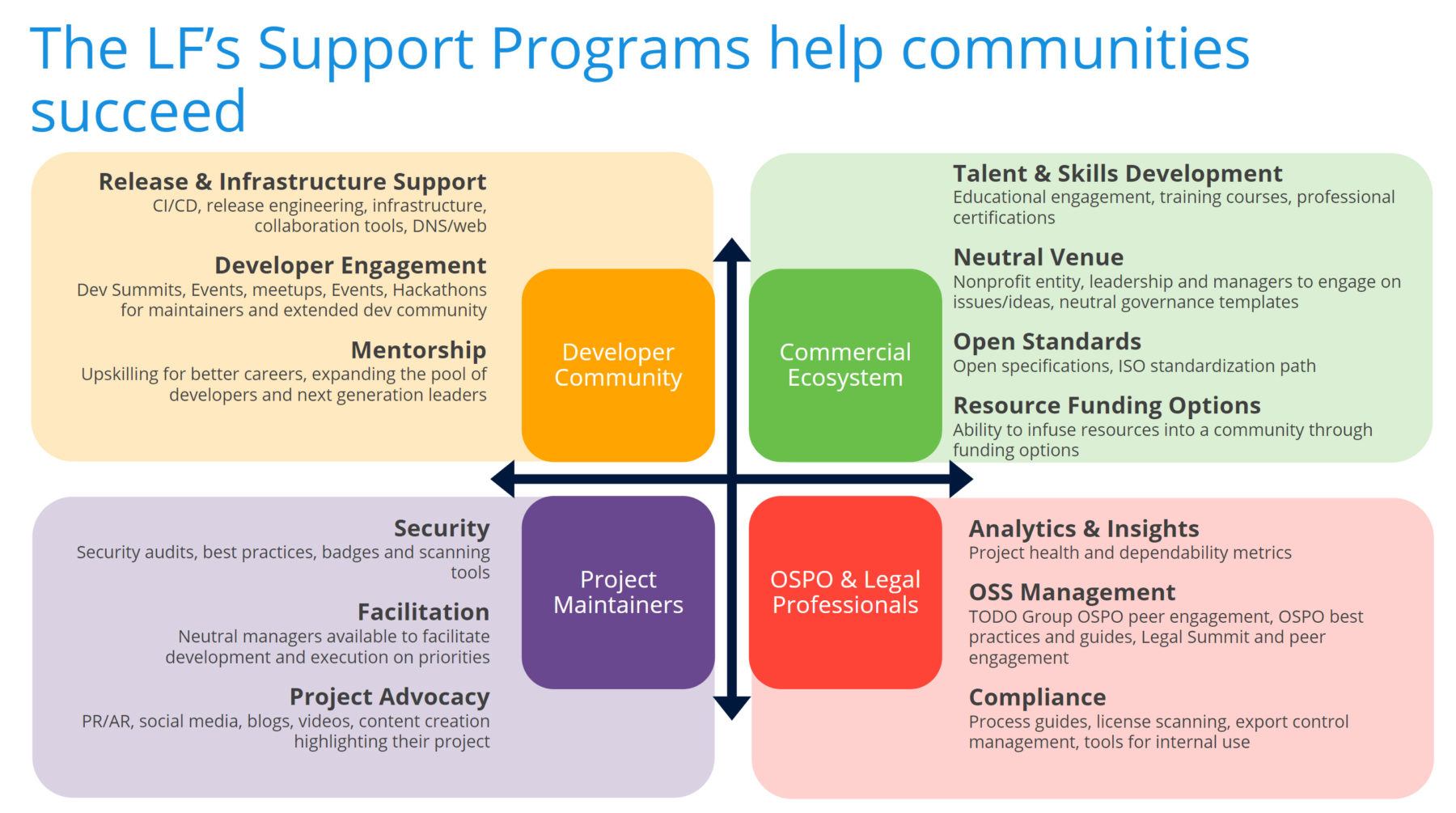 The portfolio of support programs that the Linux Foundation has developed to help its project communities