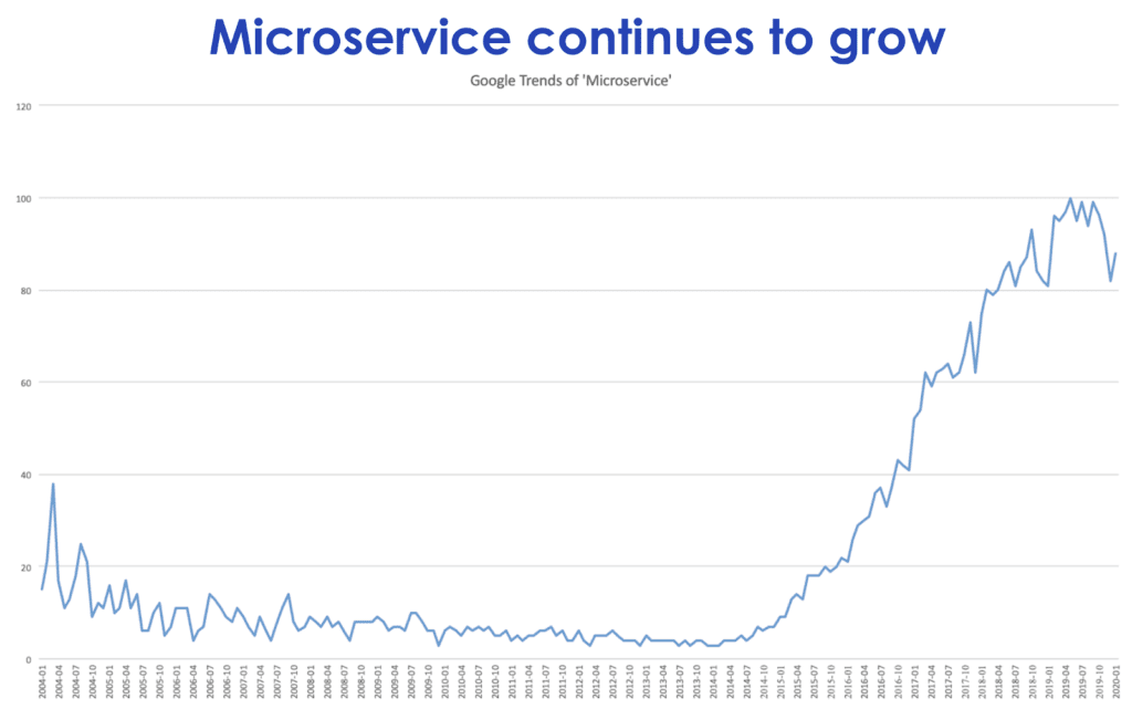 Interest in microservices has grown exponentially, as demonstrated by search trends on Google