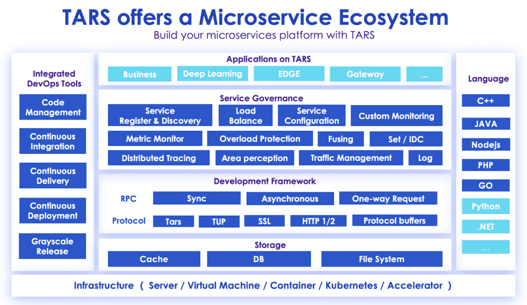The TARS Project Microservice Ecosystem